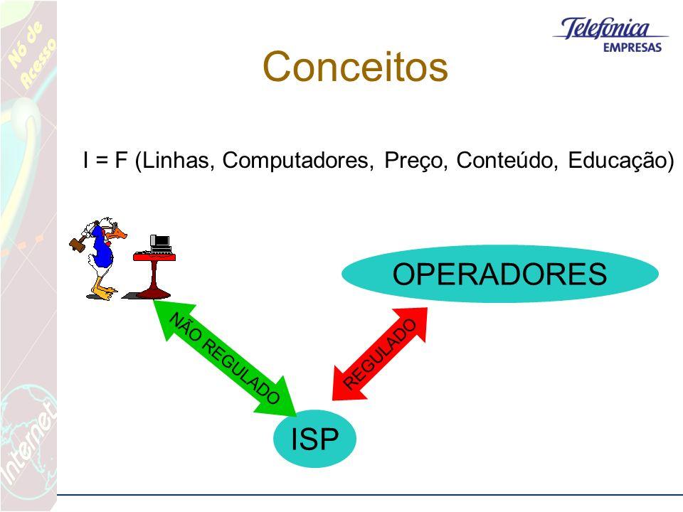 Conceitos I = F (Linhas, Computadores, Preço, Conteúdo, Educação) ISP OPERADORES NÃO REGULADO REGULADO