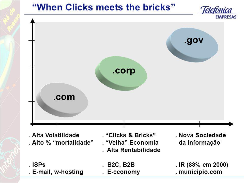 . Alta Volatilidade. Clicks & Bricks. Nova Sociedade. Alto % mortalidade. Velha Economia da Informação. Alta Rentabilidade. ISPs. B2C, B2B. IR (83% em
