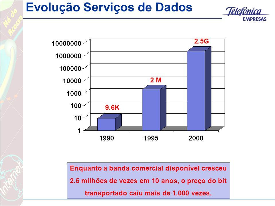 Evolução Serviços de Dados 9.6K 2 M 2.5G Enquanto a banda comercial disponível cresceu 2.5 milhões de vezes em 10 anos, o preço do bit transportado ca