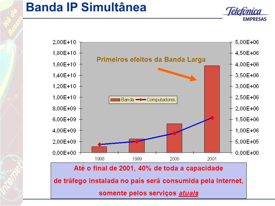 Banda IP Simultânea Até o final de 2001, 40% de toda a capacidade de tráfego instalada no país será consumida pela Internet, somente pelos serviços atuais Primeiros efeitos da Banda Larga