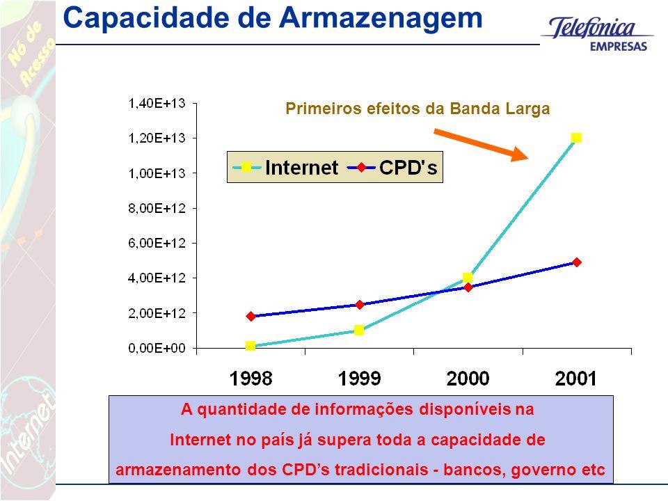 Capacidade de Armazenagem A quantidade de informações disponíveis na Internet no país já supera toda a capacidade de armazenamento dos CPDs tradicionais - bancos, governo etc Primeiros efeitos da Banda Larga