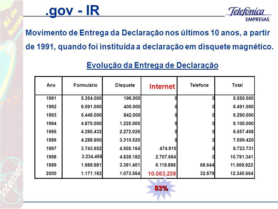 .gov - IR AnoFormulárioDisquete Internet TelefoneTotal 19915.354.000196.000005.550.000 19926.091.000400.000006.491.000 19935.448.000842.000006.290.000