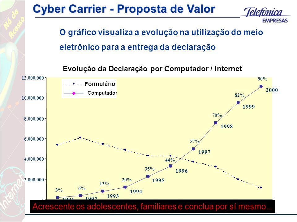 Cyber Carrier - Proposta de Valor O gráfico visualiza a evolução na utilização do meio eletrônico para a entrega da declaração Evolução da Declaração por Computador / Internet 2000 1999 1998 1997 1996 1995 1994 1993 1992 1991 3% 6% 13% 20% 35% 44% 57% 70% 82% 90% 0 2.000.000 4.000.000 6.000.000 8.000.000 10.000.000 12.000.000 Formulário Computador Acrescente os adolescentes, familiares e conclua por sí mesmo...
