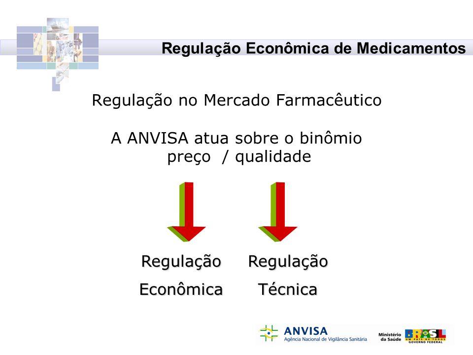 Regulação no Mercado Farmacêutico A ANVISA atua sobre o binômio preço / qualidade RegulaçãoEconômicaRegulaçãoTécnica Regulação Econômica de Medicament