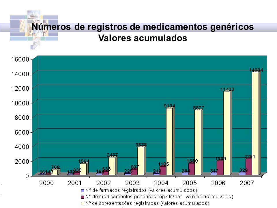 Agência Nacional de Vigilância Sanitária - Anvisa Números de registros de medicamentos genéricos Valores acumulados