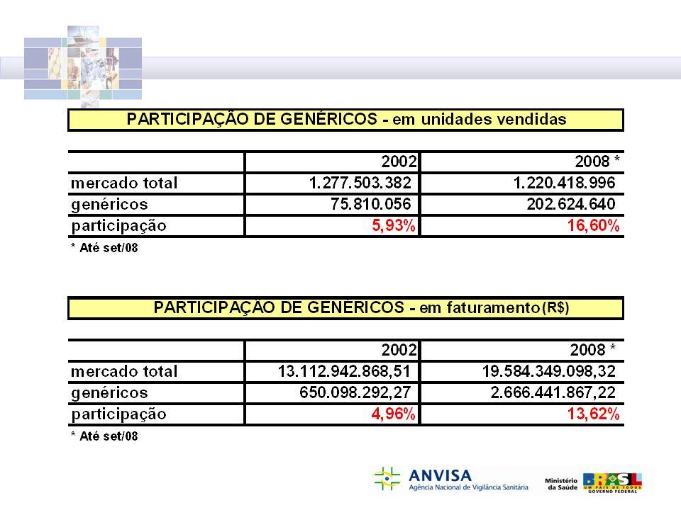 Demonstrativo da diferença de preço entre medicamentos genéricos e de referência Atenolol 100mg (28 comprimidos) Referência: Atenol - Astrazeneca
