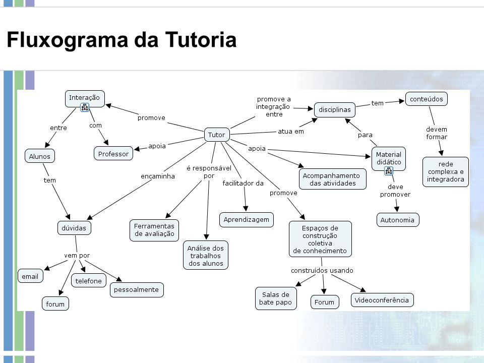 Fluxograma da Tutoria