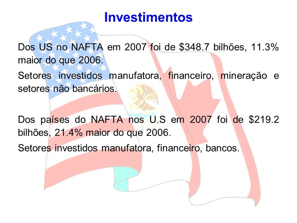 Investimentos Dos US no NAFTA em 2007 foi de $348.7 bilhões, 11.3% maior do que 2006. Setores investidos manufatora, financeiro, mineração e setores n