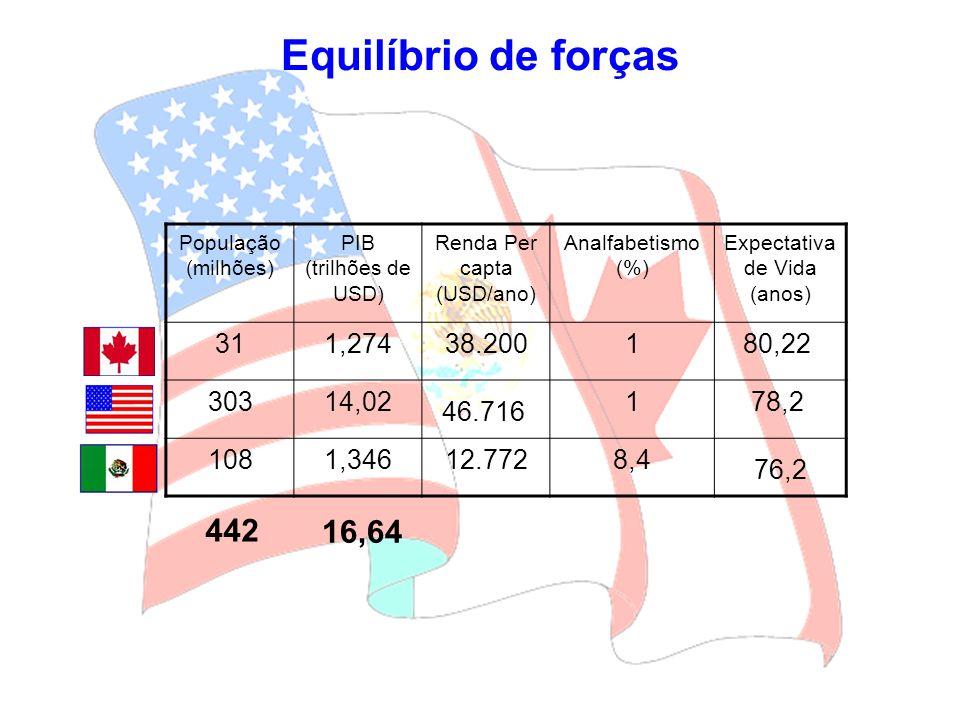 População (milhões) PIB (trilhões de USD) Renda Per capta (USD/ano) Analfabetismo (%) Expectativa de Vida (anos) 311,27438.200180,22 30314,02 46.716 1