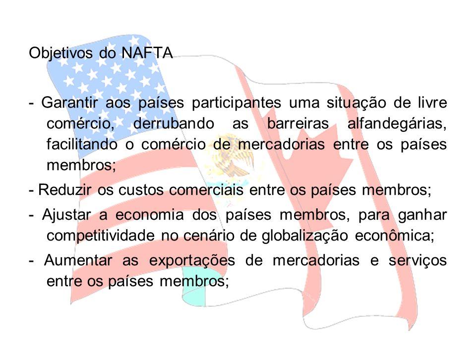 Objetivos do NAFTA - Garantir aos países participantes uma situação de livre comércio, derrubando as barreiras alfandegárias, facilitando o comércio d