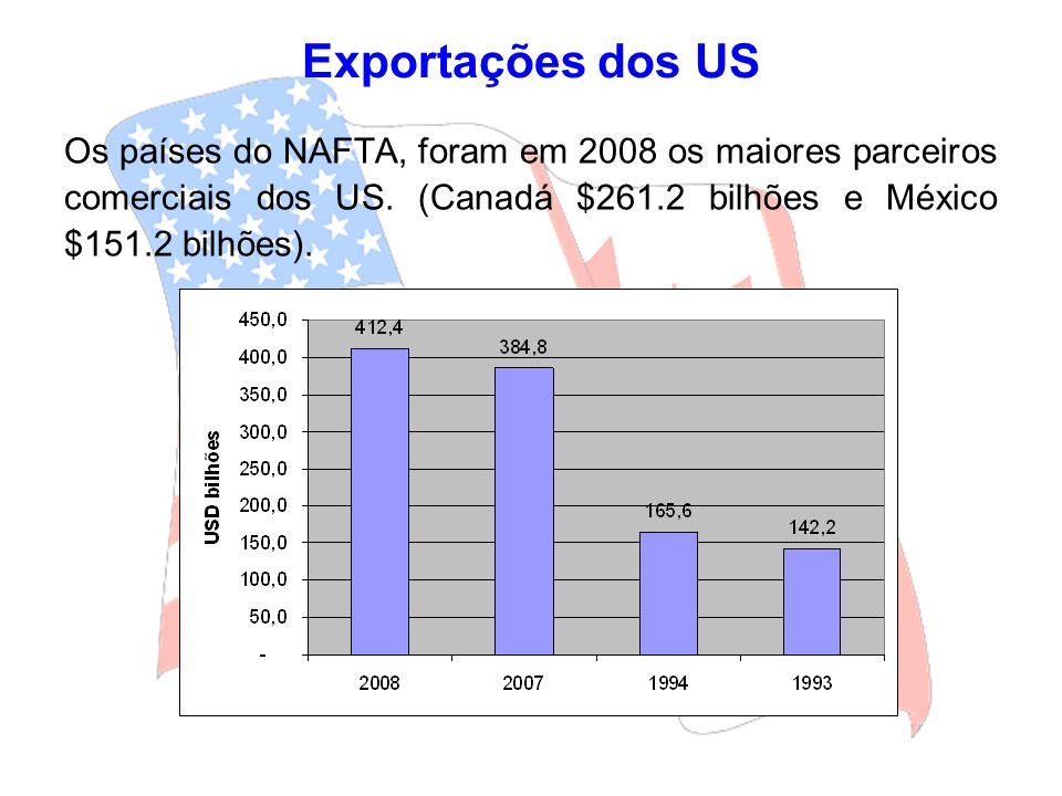 Exportações dos US Os países do NAFTA, foram em 2008 os maiores parceiros comerciais dos US. (Canadá $261.2 bilhões e México $151.2 bilhões).