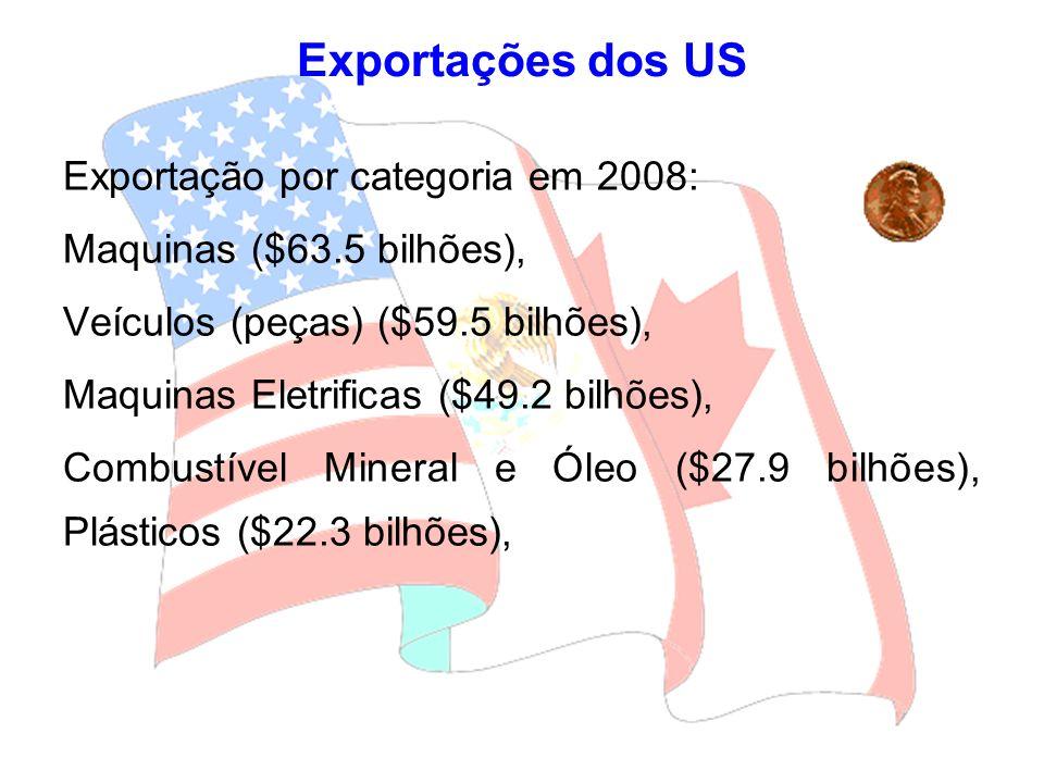 Exportação por categoria em 2008: Maquinas ($63.5 bilhões), Veículos (peças) ($59.5 bilhões), Maquinas Eletrificas ($49.2 bilhões), Combustível Minera