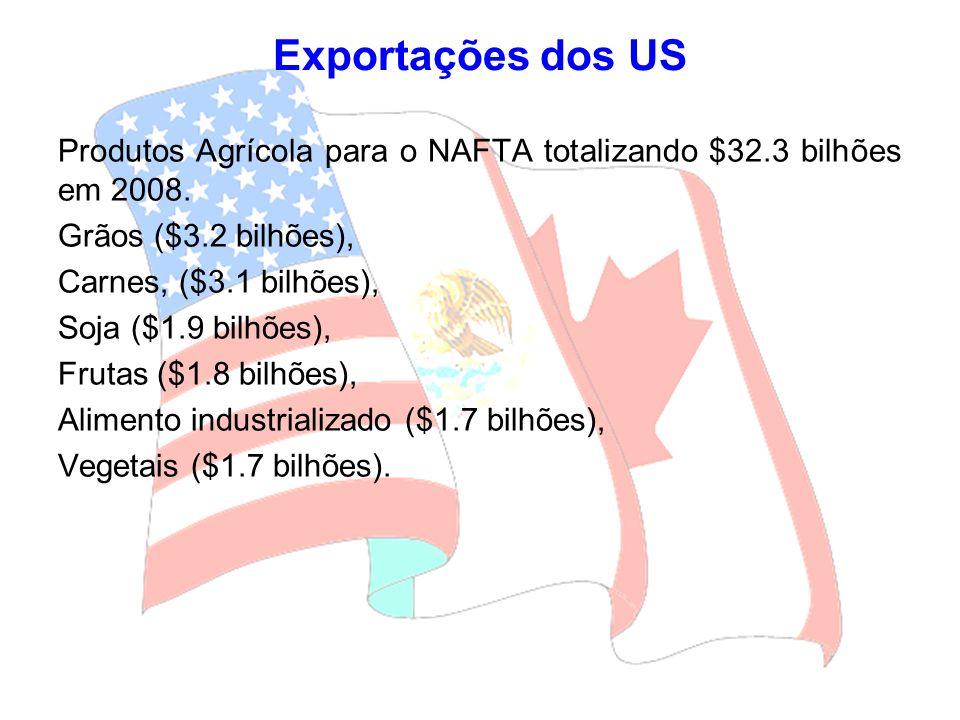 Produtos Agrícola para o NAFTA totalizando $32.3 bilhões em 2008. Grãos ($3.2 bilhões), Carnes, ($3.1 bilhões), Soja ($1.9 bilhões), Frutas ($1.8 bilh