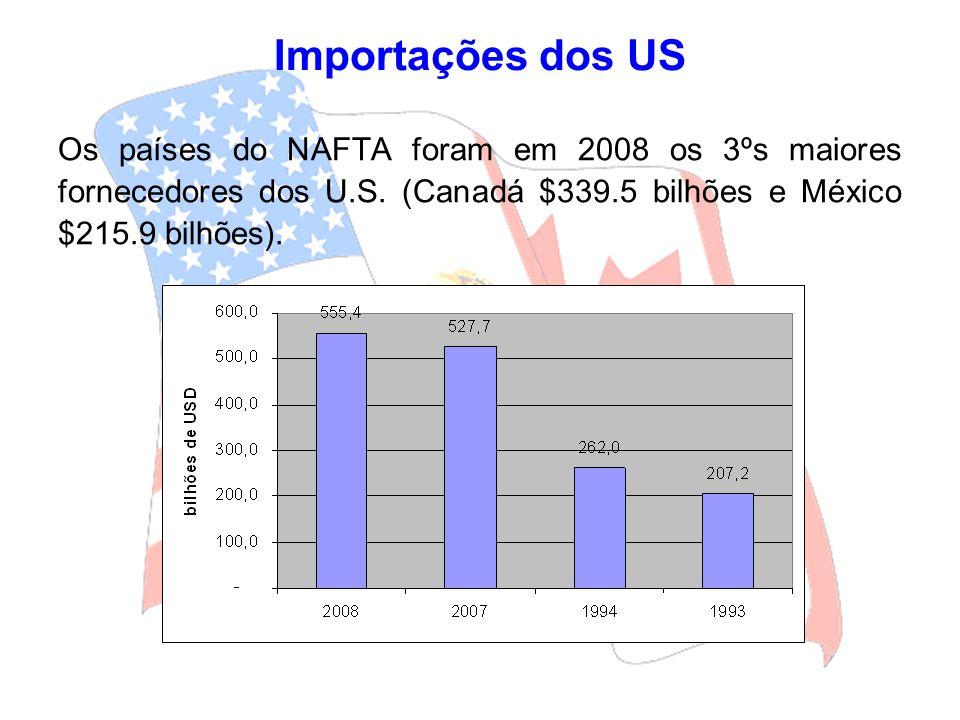 Importações dos US Os países do NAFTA foram em 2008 os 3ºs maiores fornecedores dos U.S. (Canadá $339.5 bilhões e México $215.9 bilhões).