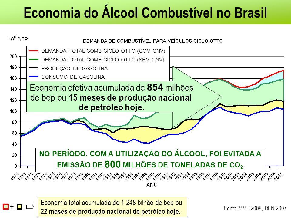 Economia do Álcool Combustível no Brasil Fonte: MME 2008, BEN 2007 + Economia total acumulada de 1,248 bilhão de bep ou 22 meses de produção nacional de petróleo hoje.