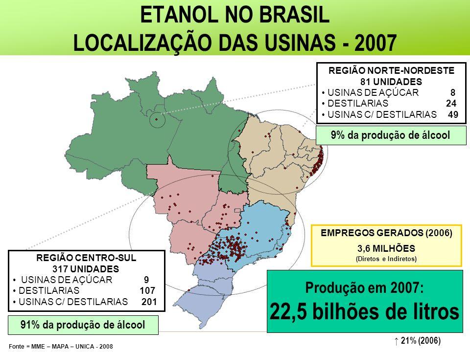 ETANOL NO BRASIL LOCALIZAÇÃO DAS USINAS - 2007 Fonte = MME – MAPA – UNICA - 2008 Produção em 2007: 22,5 bilhões de litros REGIÃO NORTE-NORDESTE 81 UNIDADES USINAS DE AÇÚCAR 8 DESTILARIAS 24 USINAS C/ DESTILARIAS 49 REGIÃO CENTRO-SUL 317 UNIDADES USINAS DE AÇÚCAR 9 DESTILARIAS 107 USINAS C/ DESTILARIAS 201 91% da produção de álcool 9% da produção de álcool EMPREGOS GERADOS (2006) 3,6 MILHÕES (Diretos e Indiretos) 21% (2006)
