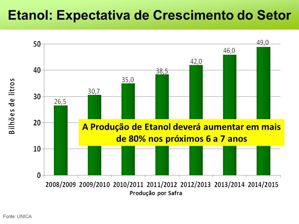 Fonte: UNICA Etanol: Expectativa de Crescimento do Setor Produção por Safra A Produção de Etanol deverá aumentar em mais de 80% nos próximos 6 a 7 anos