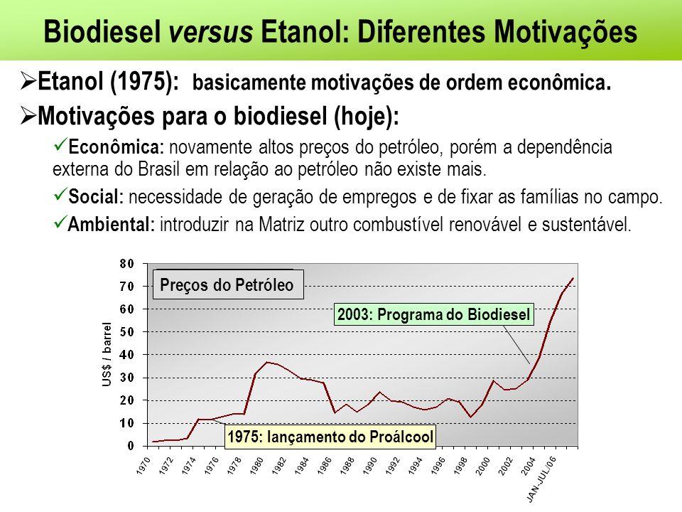 Biodiesel versus Etanol: Diferentes Motivações Etanol (1975): basicamente motivações de ordem econômica.