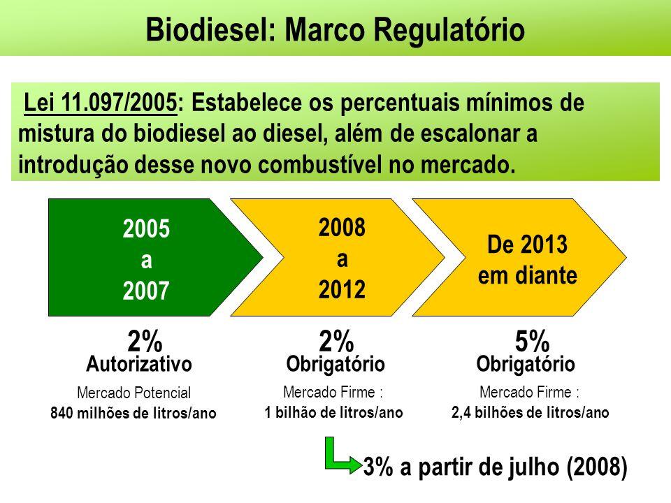 Lei 11.097/2005: Estabelece os percentuais mínimos de mistura do biodiesel ao diesel, além de escalonar a introdução desse novo combustível no mercado.