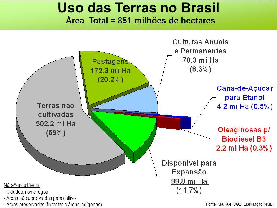 Uso das Terras no Brasil Área Total = 851 milhões de hectares Não-Agricultáveis: - Cidades, rios e lagos - Áreas não apropriadas para cultivo - Áreas preservadas (florestas e áreas indígenas) Fonte: MAPA e IBGE.