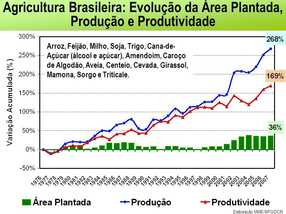 Agricultura Brasileira: Evolução da Área Plantada, Produção e Produtividade Arroz, Feijão, Milho, Soja, Trigo, Cana-de- Açúcar (álcool e açúcar), Amendoim, Caroço de Algodão, Aveia, Centeio, Cevada, Girassol, Mamona, Sorgo e Triticale.