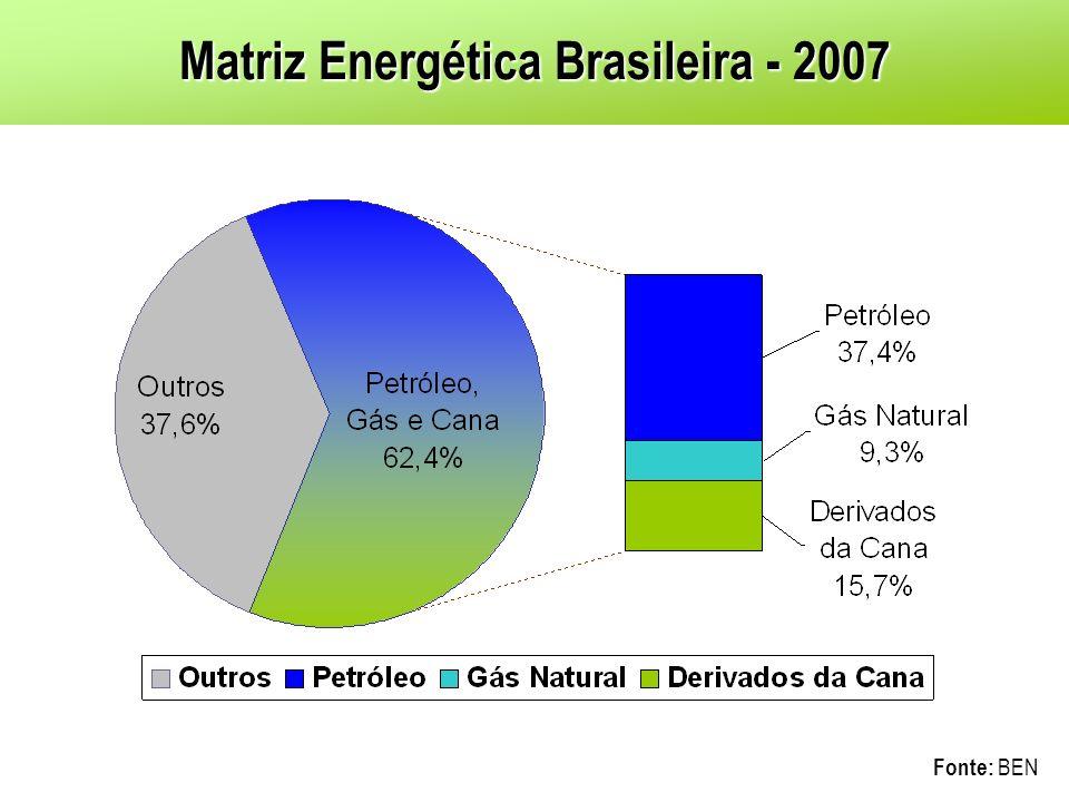 Matriz de Combustíveis Veiculares - 2007 Gasolina C : Gasolina + Etanol Anidro 23,3 + 8,2 = 31,5% Etanol (Total) 8,2 + 13,7 = 21,9% Diesel (Total) 50,9 + 0,5 = 51.4%