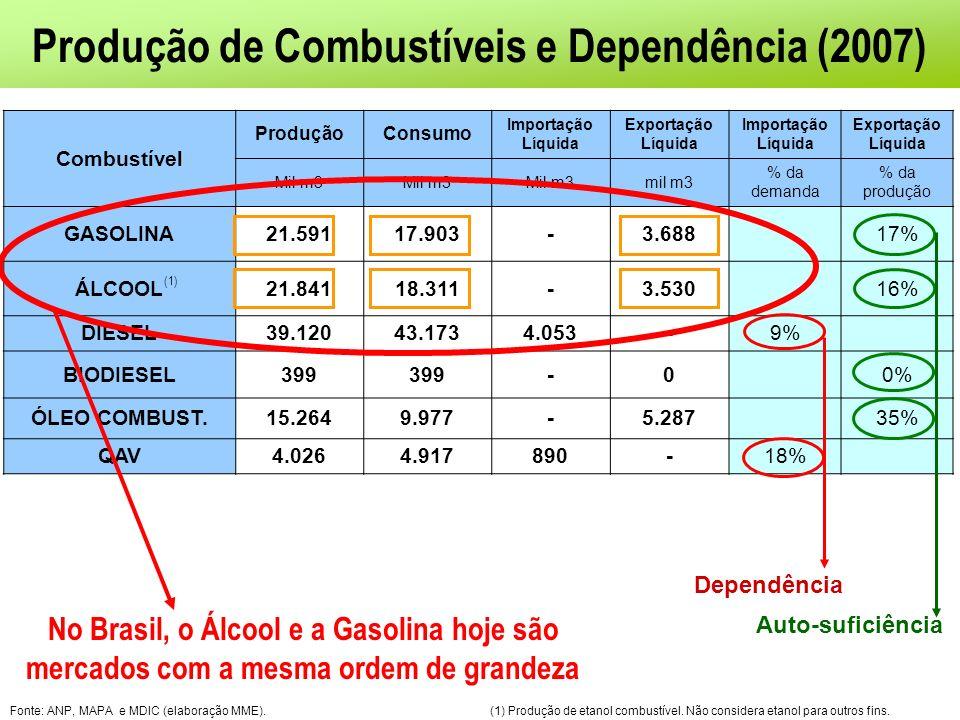 Combustível ProduçãoConsumo Importação Líquida Exportação Líquida Importação Líquida Exportação Líquida Mil m3 mil m3 % da demanda % da produção GASOLINA21.59117.903-3.688 17% ÁLCOOL21.84118.311-3.53016% DIESEL39.12043.1734.053-9% BIODIESEL399 -0 0% ÓLEO COMBUST.15.2649.977-5.287 35% QAV4.0264.917890-18% Fonte: ANP, MAPA e MDIC (elaboração MME).