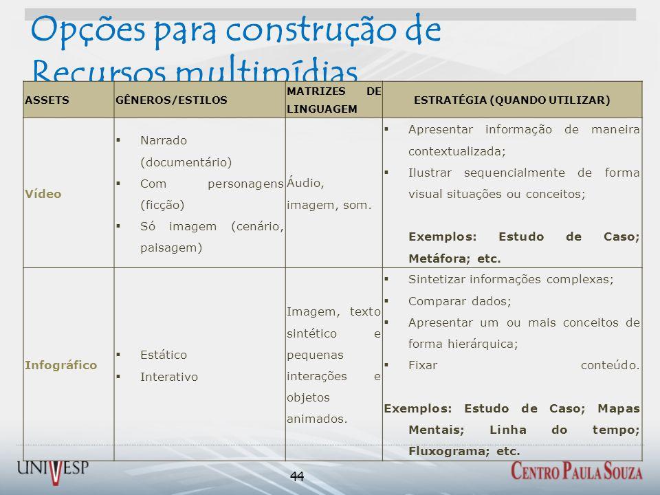Opções para construção de Recursos multimídias 44 ASSETSGÊNEROS/ESTILOS MATRIZES DE LINGUAGEM ESTRATÉGIA (QUANDO UTILIZAR) Vídeo Narrado (documentário) Com personagens (ficção) Só imagem (cenário, paisagem) Áudio, imagem, som.