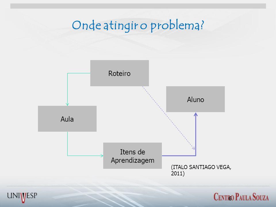 Onde atingir o problema? Aula Itens de Aprendizagem Aluno Roteiro (ITALO SANTIAGO VEGA, 2011) 6