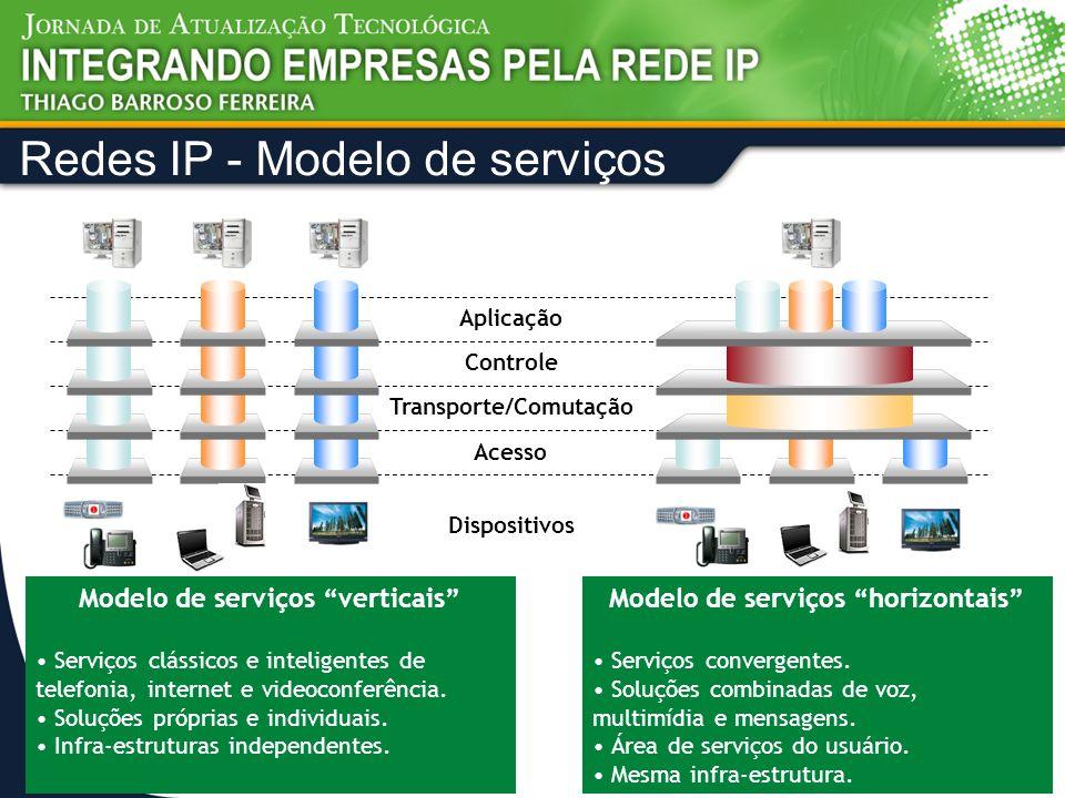 Dispositivos Acesso Transporte/Comutação Controle Aplicação Modelo de serviços verticais Serviços clássicos e inteligentes de telefonia, internet e vi