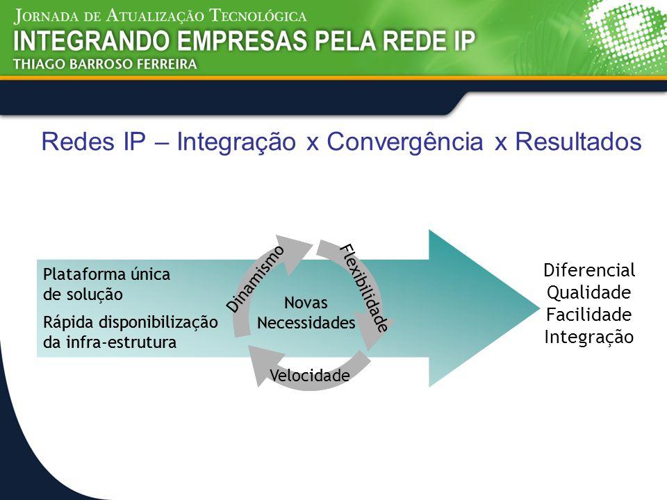 Redes IP – Integração x Convergência x Resultados Plataforma única de solução Rápida disponibilização da infra-estrutura Diferencial Qualidade Facilid