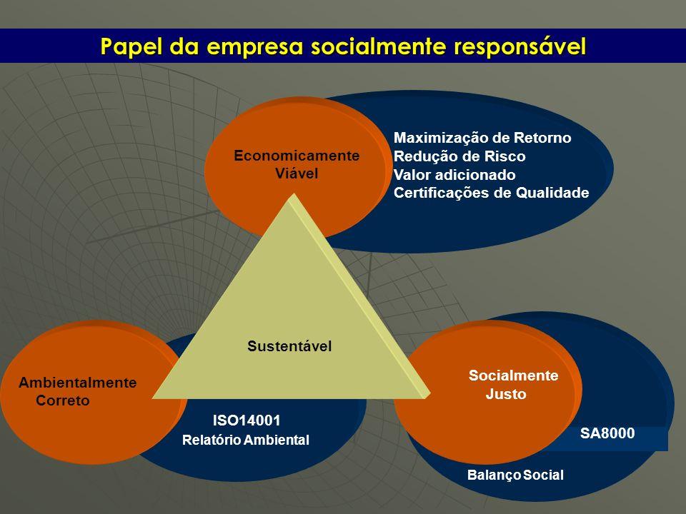 Maximização de Retorno Redução de Risco Valor adicionado Certificações de Qualidade Relatório Ambiental Papel da empresa socialmente responsável Econo