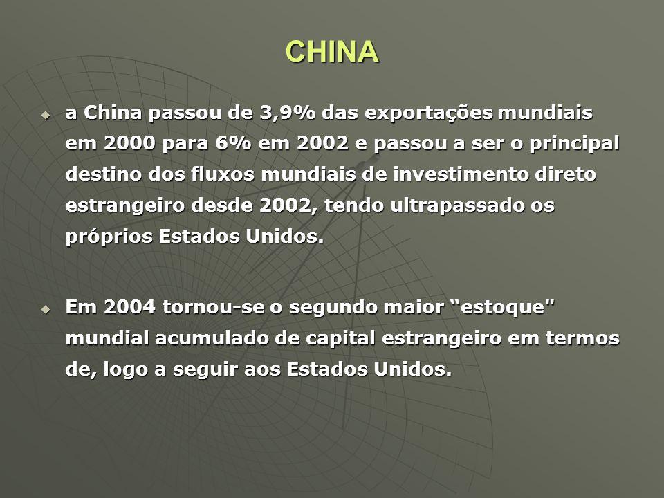 CHINA a China passou de 3,9% das exportações mundiais em 2000 para 6% em 2002 e passou a ser o principal destino dos fluxos mundiais de investimento d