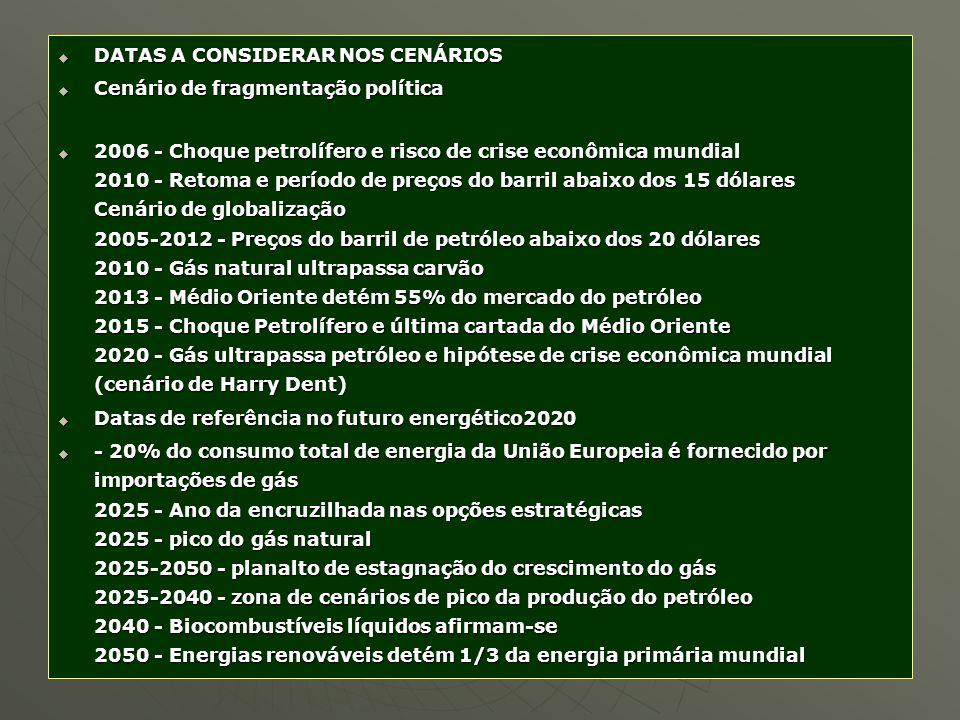 DATAS A CONSIDERAR NOS CENÁRIOS DATAS A CONSIDERAR NOS CENÁRIOS Cenário de fragmentação política Cenário de fragmentação política 2006 - Choque petrol