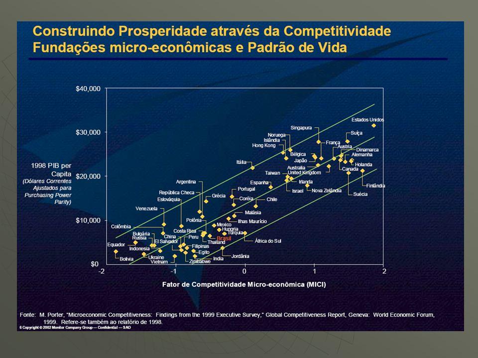 2.Envelhecimento da população Mudança nas estruturas de mercado e no perfil da demanda Mudança nas estruturas de mercado e no perfil da demanda 1990 2025 2000 2050 Macrotendências nacionais – horizonte 2020