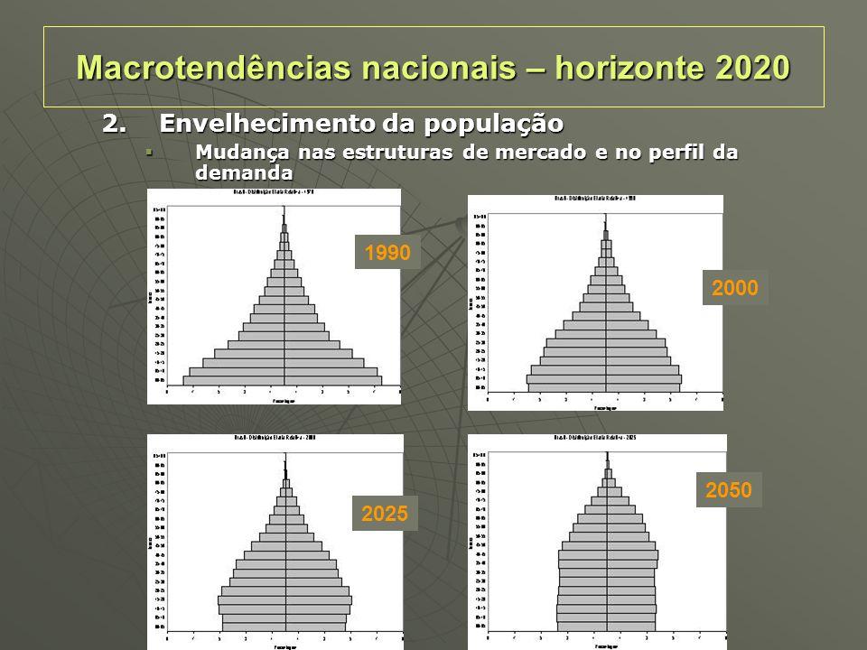 2.Envelhecimento da população Mudança nas estruturas de mercado e no perfil da demanda Mudança nas estruturas de mercado e no perfil da demanda 1990 2