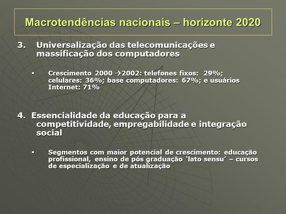 3.Universalização das telecomunicações e massificação dos computadores Crescimento 2000 2002: telefones fixos: 29%; celulares: 36%; base computadores: