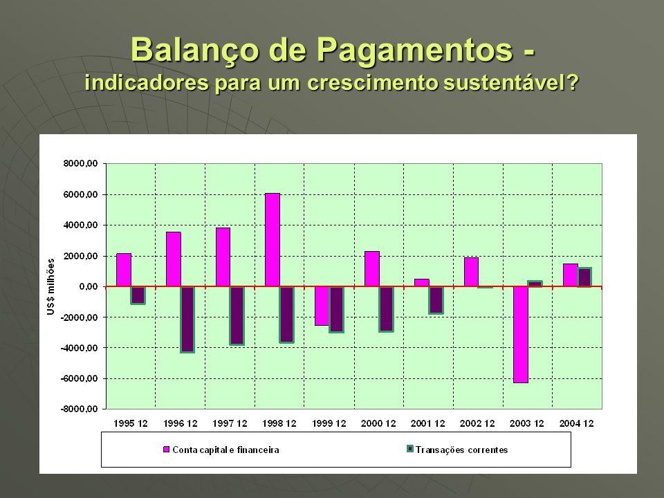 Balanço de Pagamentos - indicadores para um crescimento sustentável?