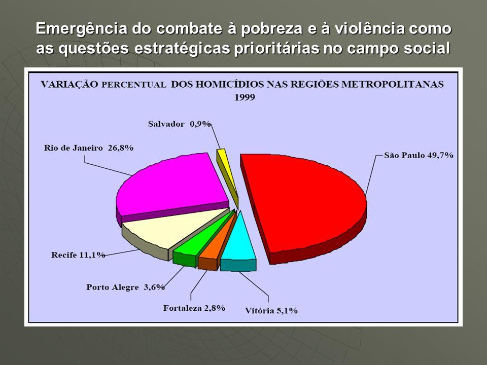 Emergência do combate à pobreza e à violência como as questões estratégicas prioritárias no campo social