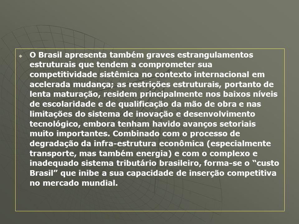 O Brasil apresenta também graves estrangulamentos estruturais que tendem a comprometer sua competitividade sistêmica no contexto internacional em acel