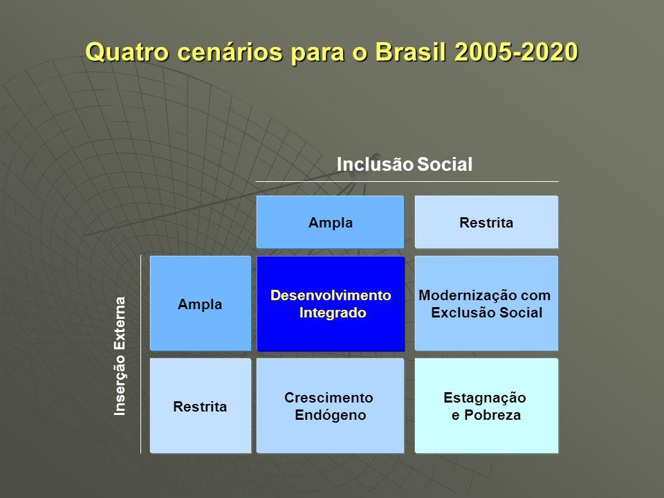 Quatro cenários para o Brasil 2005-2020 Ampla RestritaAmpla Desenvolvimento Integrado Restrita Estagnação e Pobreza Crescimento Endógeno Modernização