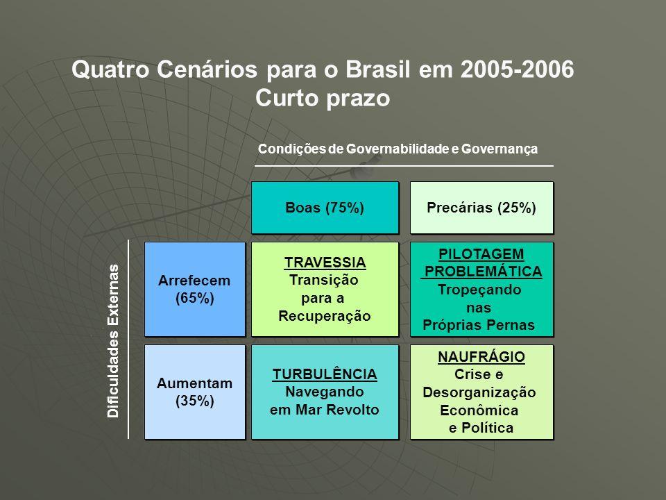 Quatro Cenários para o Brasil em 2005-2006 Curto prazo Arrefecem (65%) Precárias (25%)Boas (75%) TRAVESSIA Transição para a Recuperação Aumentam (35%)