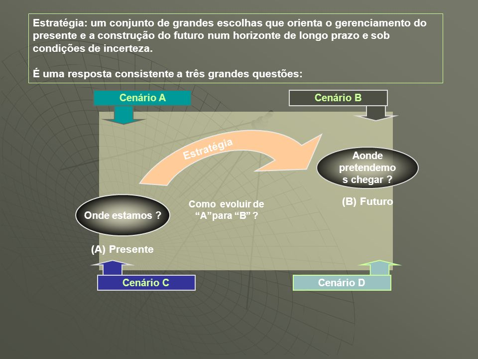 Onde estamos ? (A) Presente Cenário BCenário A Cenário DCenário C Estratégia Como evoluir de Apara B ? Aonde pretendemo s chegar ? (B) Futuro Estratég