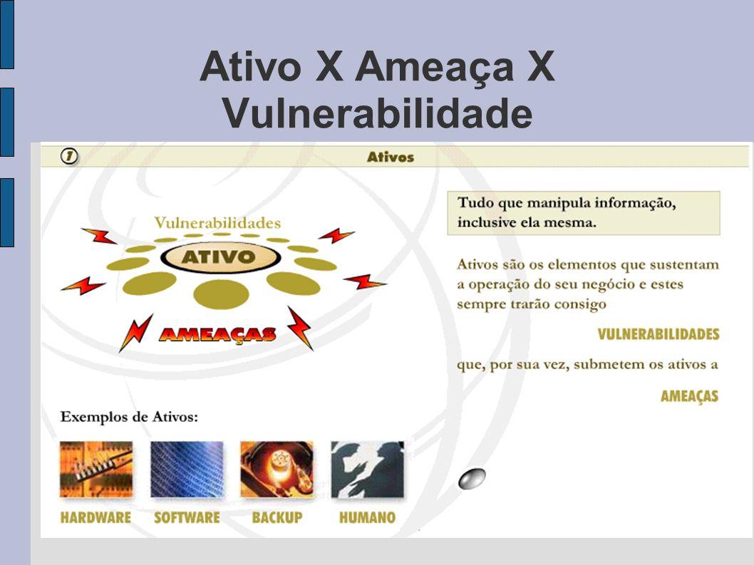 Ativo X Ameaça X Vulnerabilidade