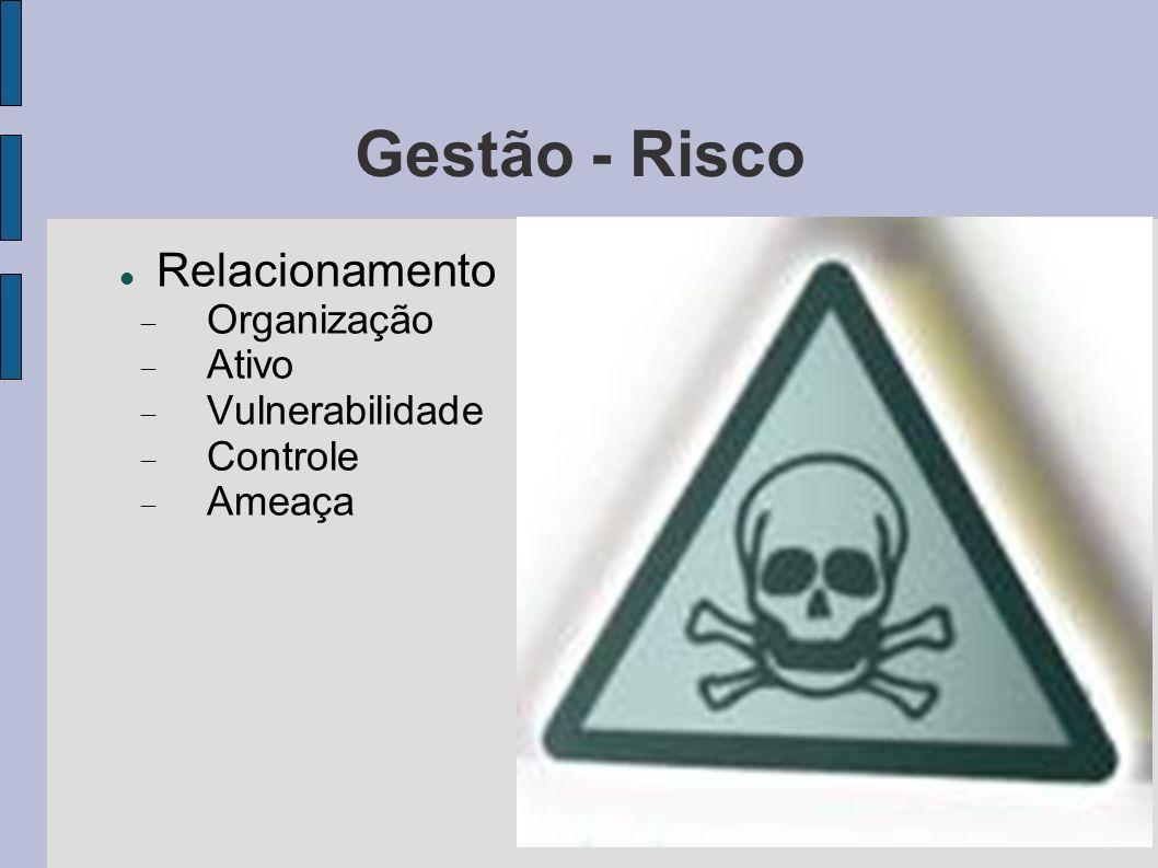 Gestão - Risco Relacionamento Organização Ativo Vulnerabilidade Controle Ameaça