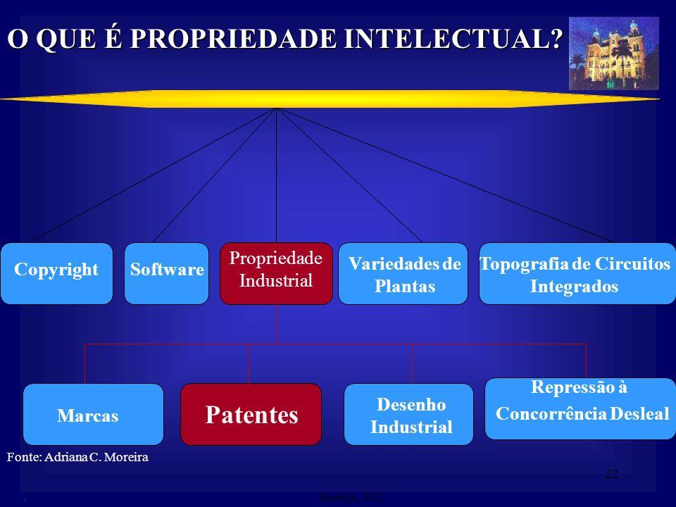 21 Criação do Sistema Internacional de Propriedade Intelectual Convenção da União de Paris (CUP) Primeiro tratado multilateral de propriedade industri