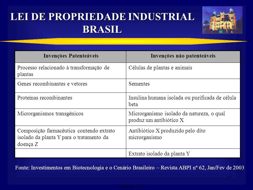 46 LEI DE PROPRIEDADE INDUSTRIAL BRASIL Art. 8º - É patenteável a invenção que atenda aos requisitos de novidade, atividade inventiva e aplicação indu