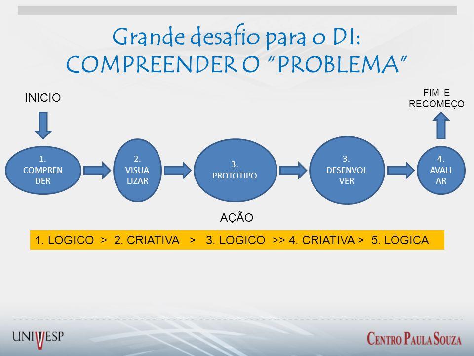 Grande desafio para o DI: COMPREENDER O PROBLEMA 1. COMPREN DER 2. VISUA LIZAR 3. PROTOTIPO 3. DESENVOL VER 4. AVALI AR INICIO FIM E RECOMEÇO 1. LOGIC