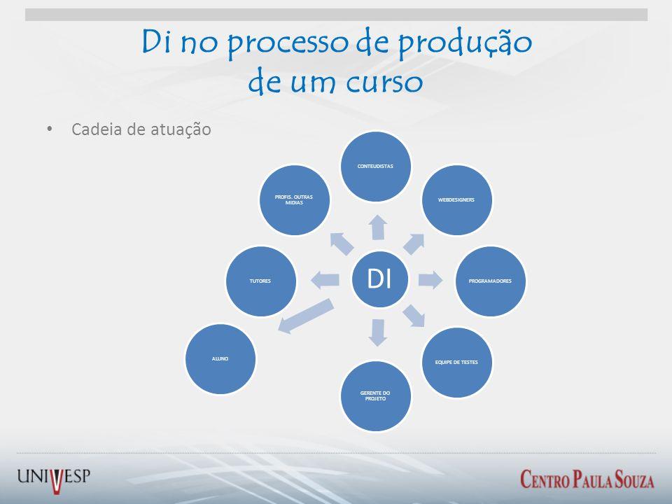 Di no processo de produção de um curso Cadeia de atuação DI CONTEUDISTASWEBDESIGNERSPROGRAMADORESEQUIPE DE TESTES GERENTE DO PROJETO ALUNOTUTORES PROF