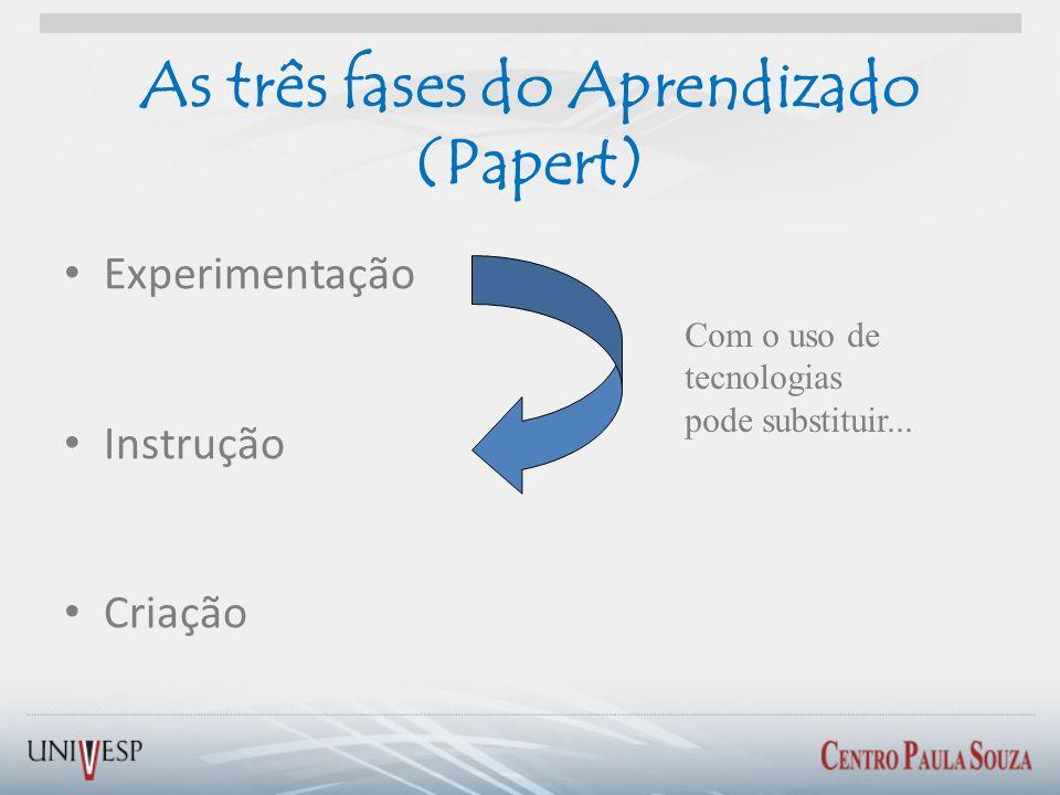 As três fases do Aprendizado (Papert) Experimentação Instrução Criação Com o uso de tecnologias pode substituir...